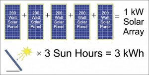 Calculating Solar Power Perth